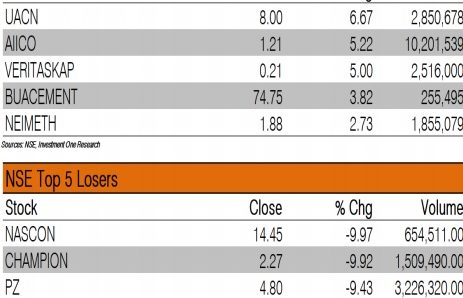 BUA Cement, 11 other stocks lift index by 0.33% gain